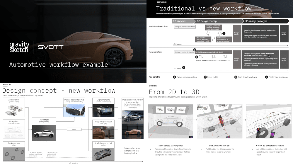 Example content from the whitepaper on the automotive design workflow